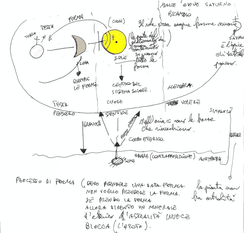 processo_di_forma_biodinamico